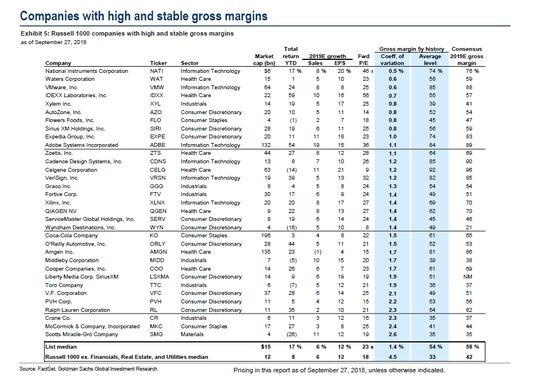 Goldman Says These 33 U.S. Stocks Can Withstand Tariff Turmoil