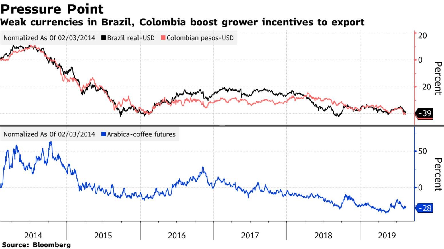 Weak currencies in Brazil, Colombia boost grower incentives to export