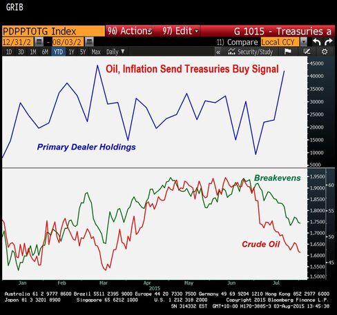 Wall Street Loving Treasuries Again