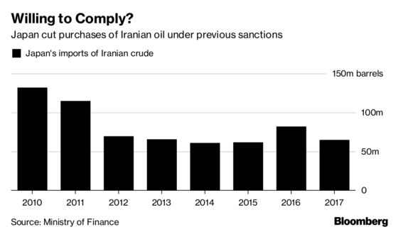 Some Top Oil Buyers Are Thinking About Shunning Iran Oil