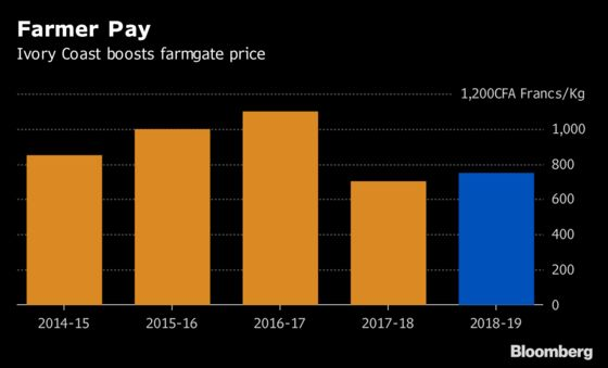 Ivory Coast Raises Cocoa Farmers' Pay After Price Recovery