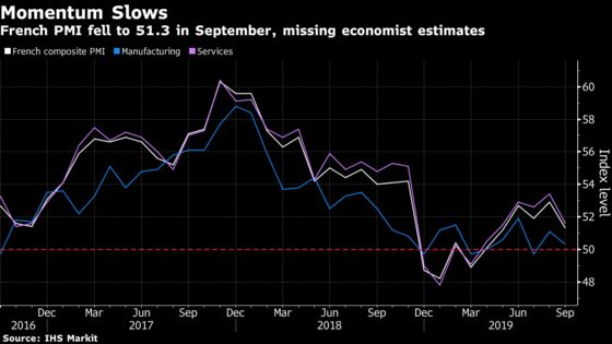 French Growth Momentum Slows as Service Sector Starts to Suffer