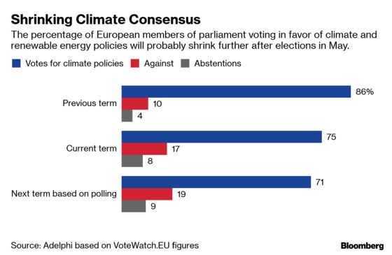 Europe's Populist Right Threatens to Erode Climate Consensus
