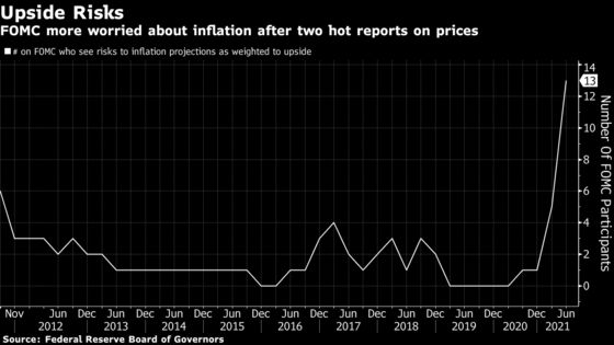Powell Inflation View Backed by Fed Majority in Rate Debate