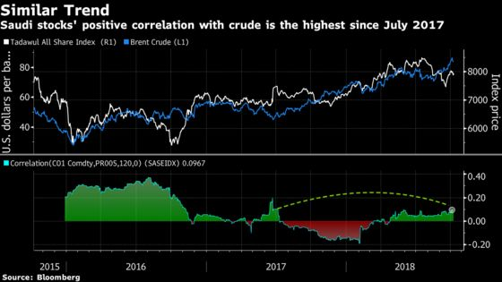 Saudi Stocks Are Strengthening Their Link to Oil