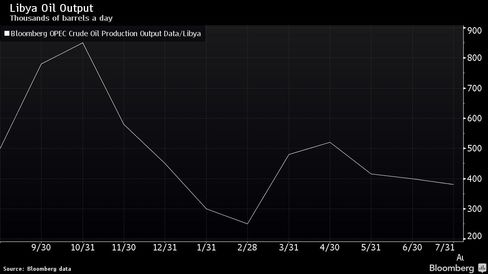 Libya's crude output is less than half its Oct. 2014 level