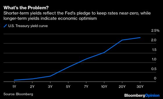 Stop Trying to Pit the Fed Against the Bond Market