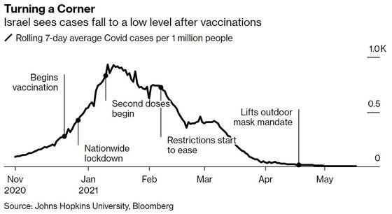 Some Vaccines Help Nations Exit the Pandemic Faster Than Others