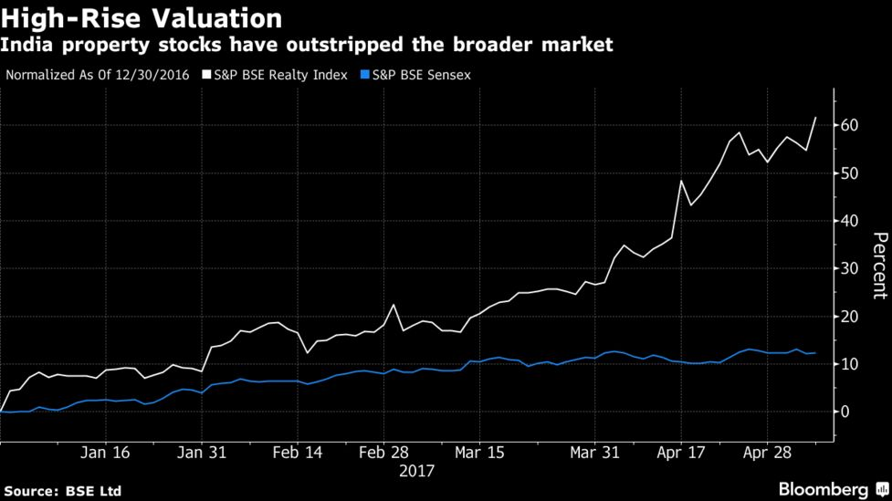 Booming Realty Shares in India Yet to Win Over BNP Paribas - Bloomberg