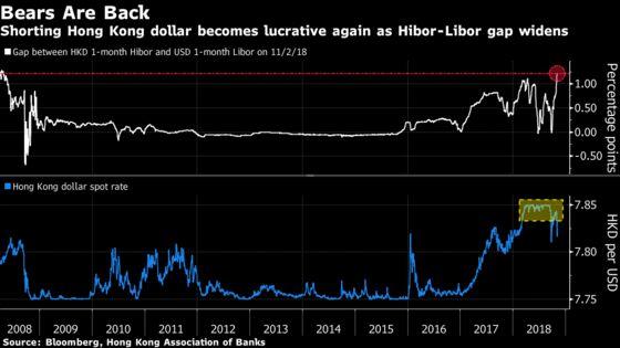Hong Kong Dollar Drops the Most Since 2016
