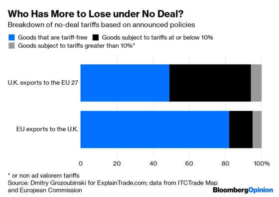 Why One Brexit Trade Myth Refuses to Die