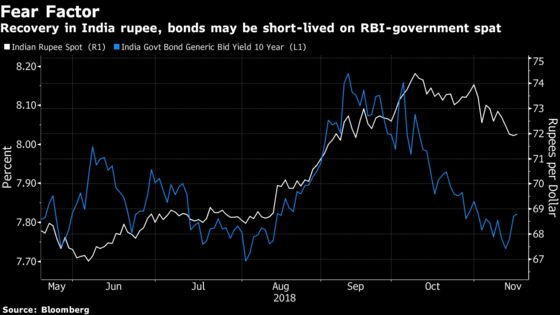 Funds May Think Twice on India as Government-RBI Strife Deepens