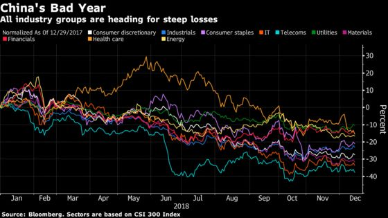 China's Year of Adversity Costs Equity Investors $2 Trillion