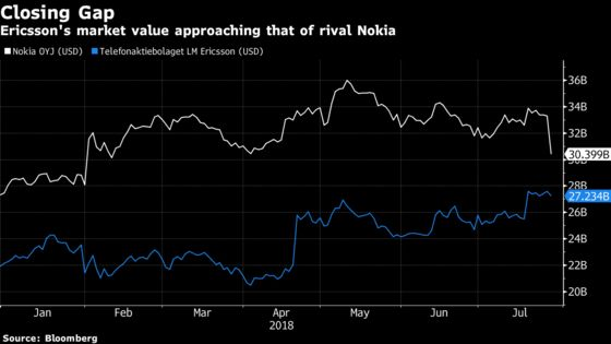 Nokia Plunges as Customers Fail to Spend on Faster Networks
