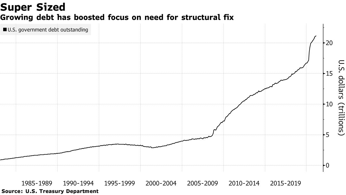 Growing debt has boosted focus on need for structural fix