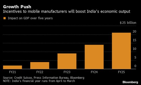 China's Loss May Be India's Gain in Shifting Supply Chains