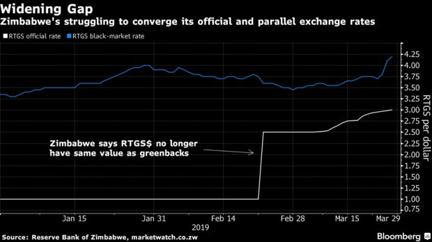 Zimbabwe's struggling to converge its official and parallel exchange rates