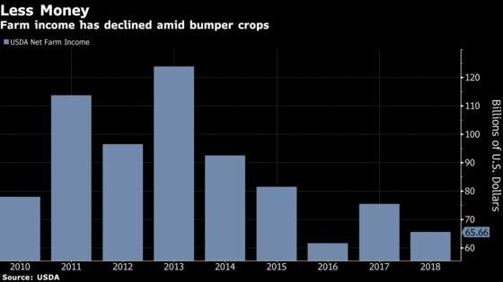 Trump Administration Has No Plans for 2019 Farmer Trade-War Aid
