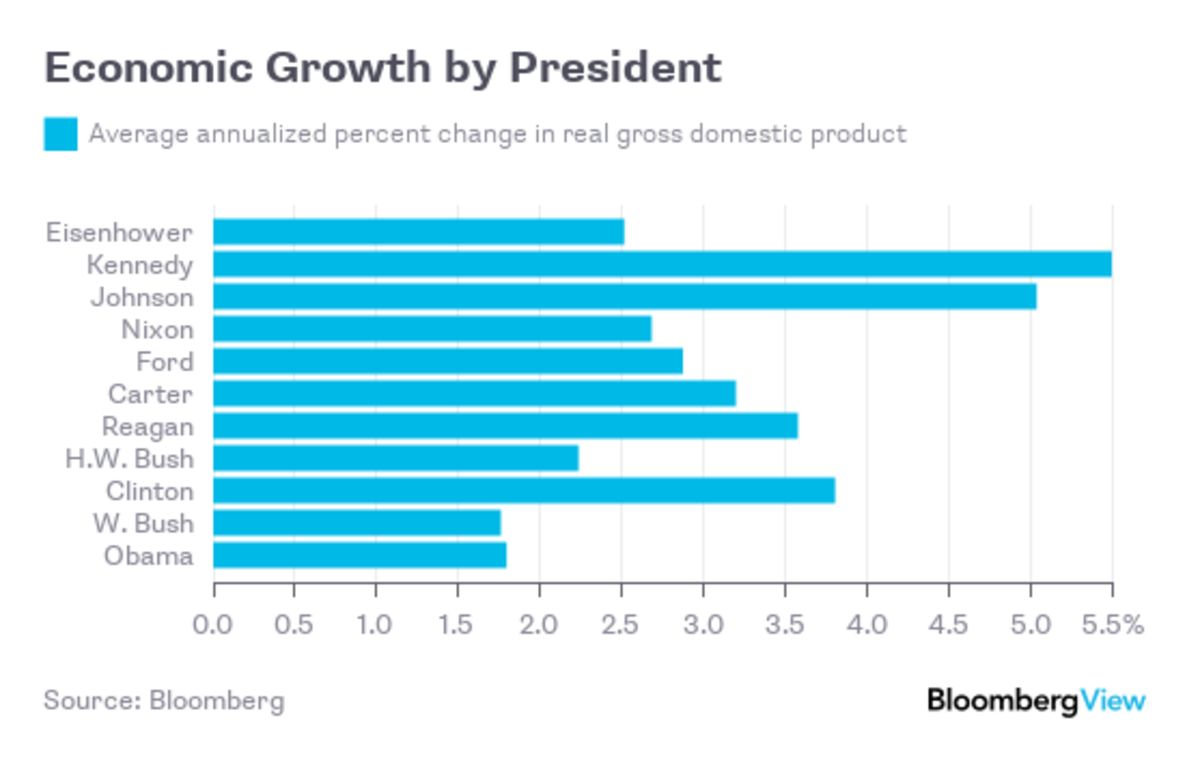 The Economy Trump Inherited, in Two Charts - Bloomberg