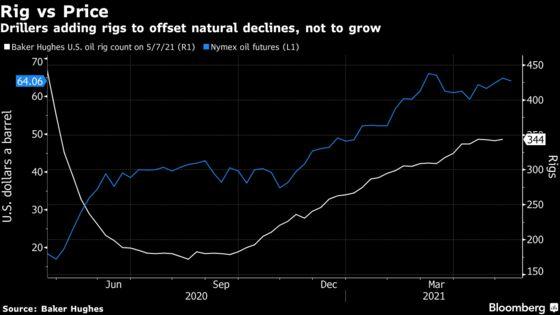 U.S. Sees Less Oil Supply Through 2022 Despite Rising Prices