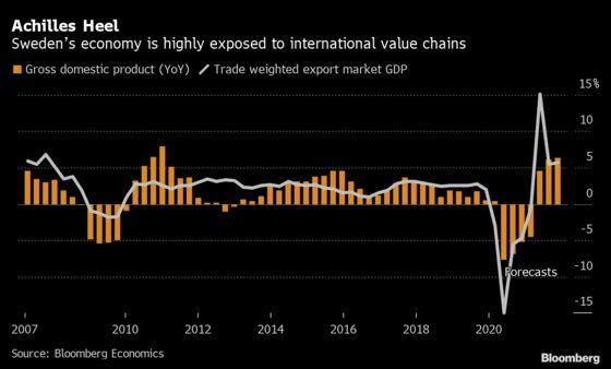 International Value Chains Are Sweden's Achilles Heel