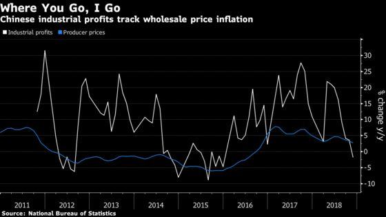 China's Industrial Profits Drop for First Time Since 2015