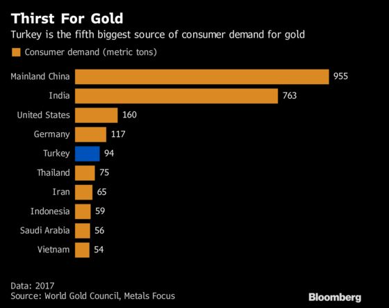 As Lira Crisis Raged, Turkish Banks Were Cashing In Their Gold