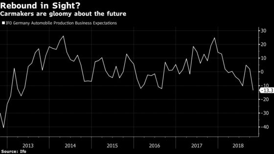 Germany's Auto Rebound May Be Stung by Trade Tensions, China's Slowdown