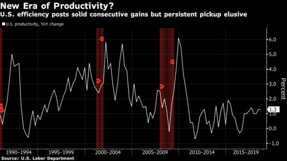 U.S. Productivity Posts Best Back-to-Back Quarters Since 2015
