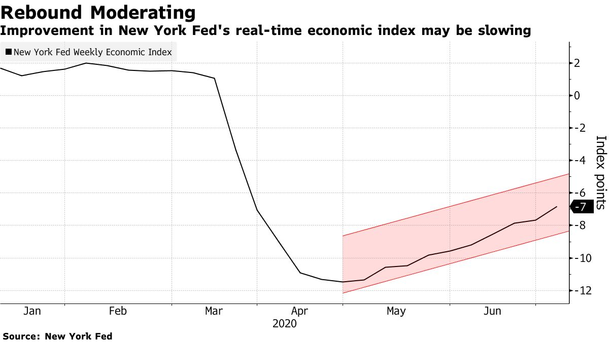 Improvement in New York Fed's real-time economic index may be slowing
