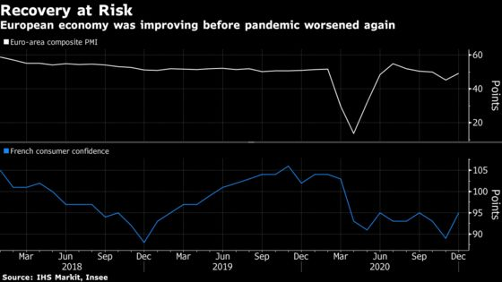 Europe's Fledgling Recovery Is at Risk as Pandemic Worsens