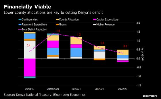 Property Tax May Untie Kenya's Central Government Knot