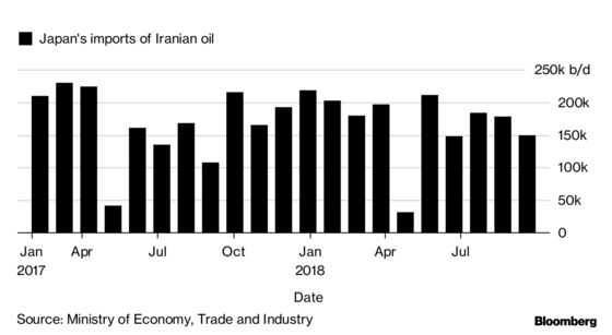 Iran Oil Waivers: How Buyers Are Lining Up After U.S. Exemptions