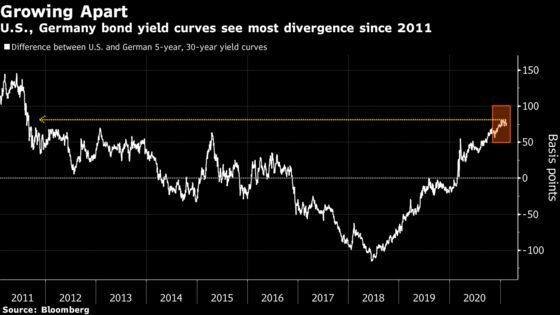 Reflation Frenzy Drives Historic Gap Between U.S. and Europe