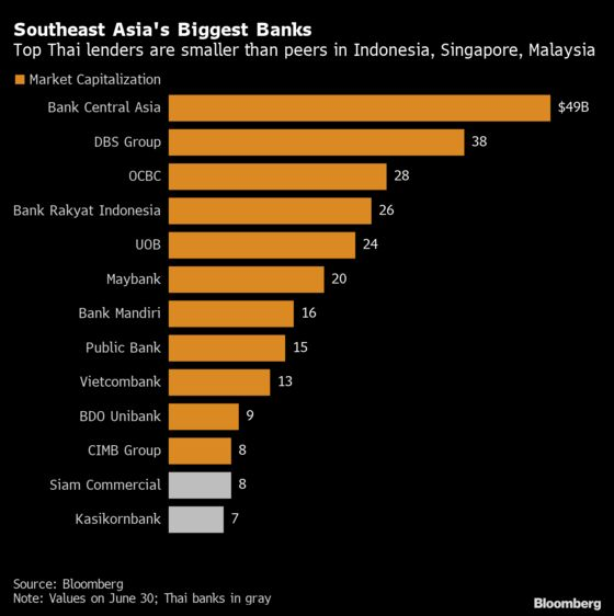 Banks Get Punted From Thailand's List of Most Valuable Companies