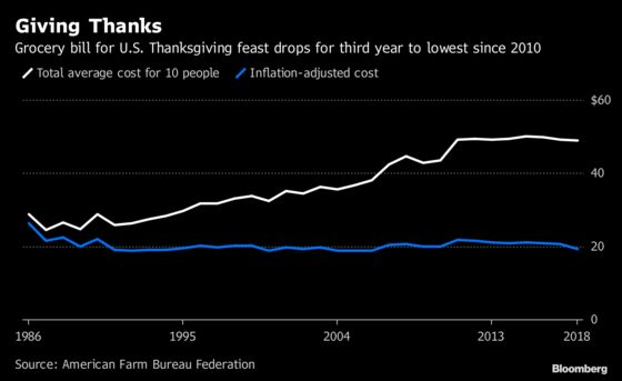 Your Thanksgiving Feast Will Cost the Least Since 2010