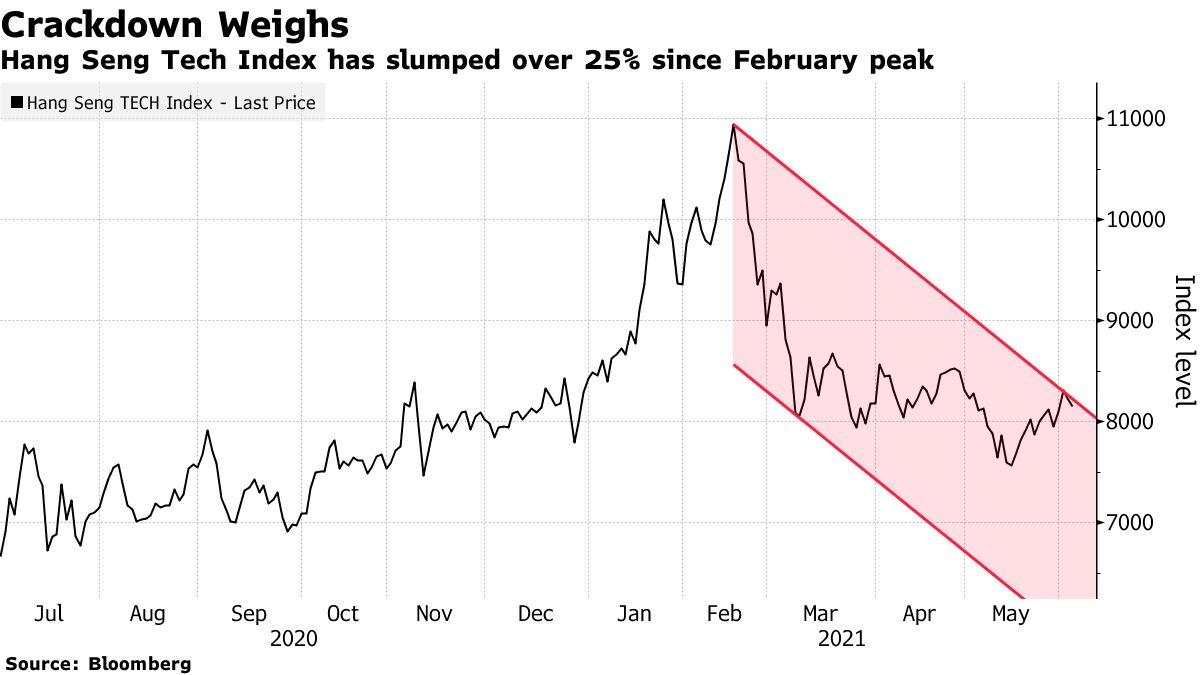 Hang Seng Tech Index has slumped over 25% since February peak