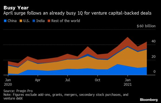 Six New Unicorns in Four Days Marks Historic Boom for India Tech