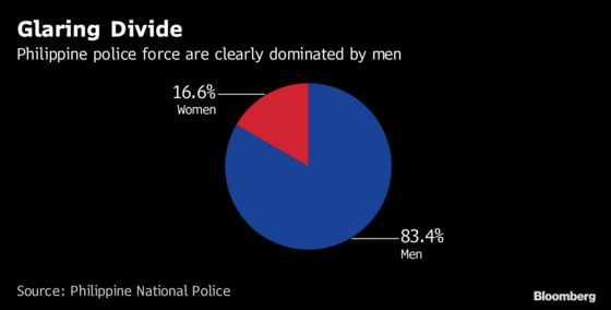 Philippines Seeks More Women for Police ForceWhere 4 of 5 Cops Are Men
