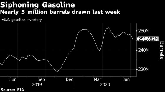 U.S. Gasoline Demand Is at Pre-Pandemic Levels. Don't Cheer Yet