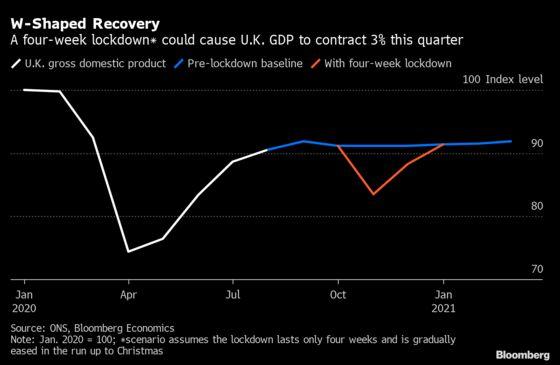 U.K. Lockdown 2.0 Means 'W' Recovery, More BOE Easing