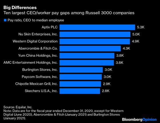 Is a CEO Worth 1,000 Times the Median Worker?