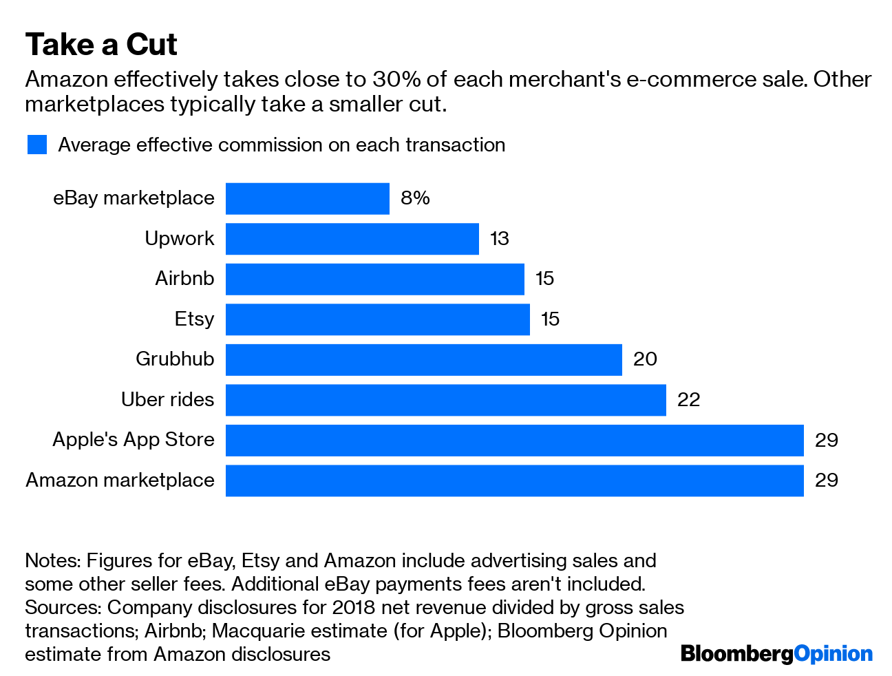 Amazon Advertising Is Just a Toll in Disguise - Bloomberg