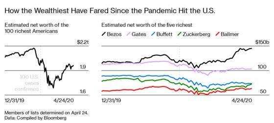 The Pandemic Will Reduce Inequality—or Make It Worse