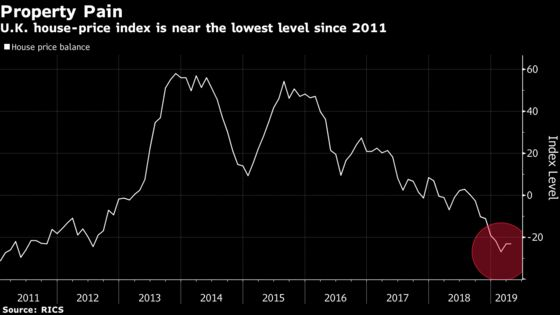 U.K. Property Market Still Subdued as Brexit Weighs on Prices