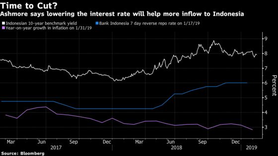 $76 Billion Fund Gives Contrarian Call for Indonesia Rate Cut