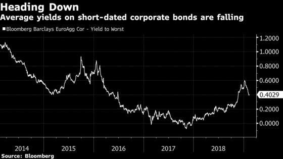Sub-Zero Bund Yields Are Back on Radar as Europe Fears Recession