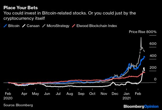 Bitcoin Stocks Are Possibly the Dumbest Bitcoin Play