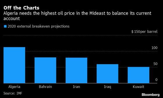 Economic Reckoning Is Coming for Algeria