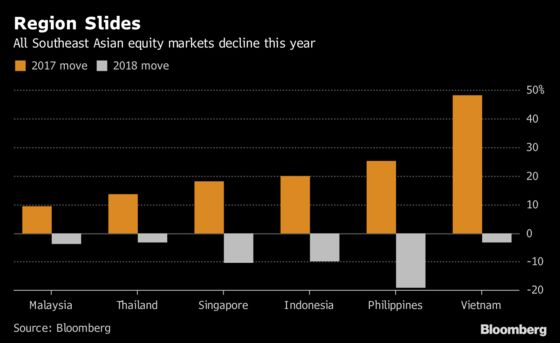Go Defensive in Asean Stocks, Strategists Say